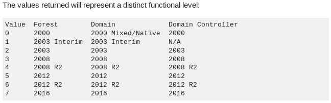 Functional-Level-Windows